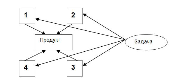 3 тип взаємодії